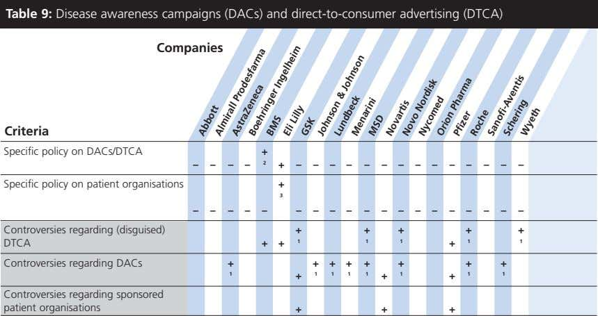 Table 9: Disease awareness campaigns (DACs) and direct-to-consumer advertising (DTCA) Companies Criteria Specific