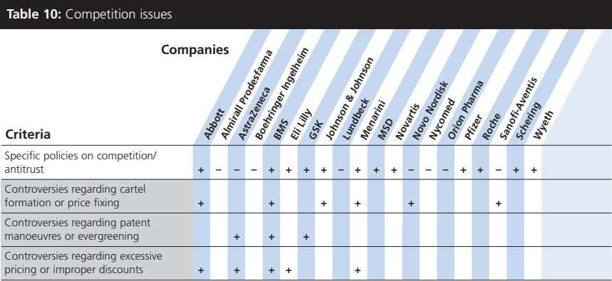 Table 10: Competition issues Companies Criteria Specific policies on competition/ antitrust +–