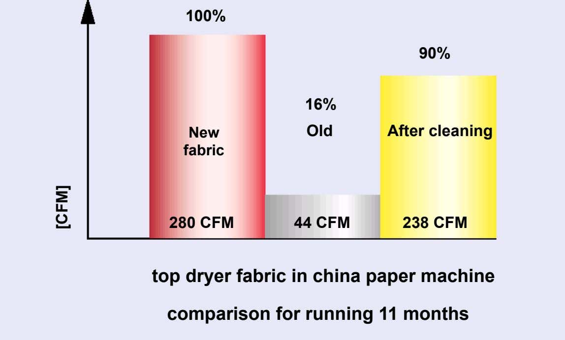 100% 90% 16% New Old After cleaning fabric 280 CFM 44 CFM 238 CFM top