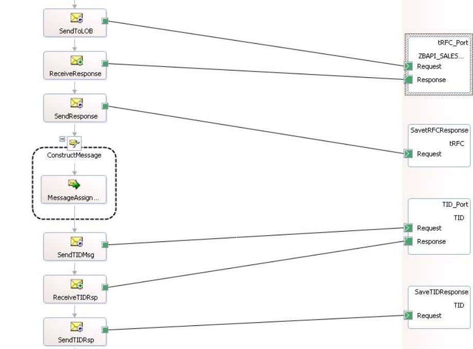 This figure displays the other part of the orchestration where the BAPI_SALESORDER_CREATEFROMDAT2 TRfc transaction is