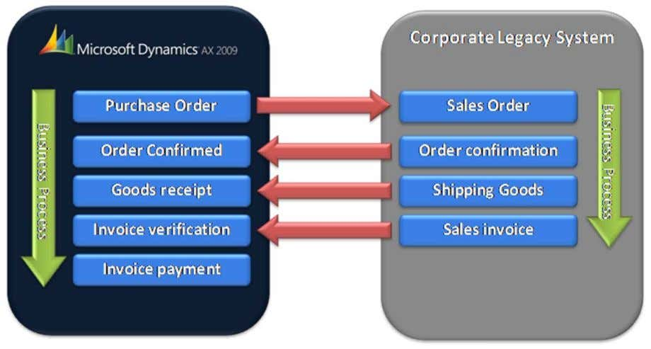 sales office and parent are shown in the figure below. 4 MICROSOFT DYNAMICS AX TWO-TIER CONNECTOR