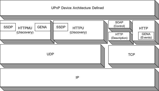 UPnP Device Architecture Defined SOAP (Control) SSDP GENA SSDP HTTPMU HTTPU HTTP (Discovery) (Discovery) HTTP
