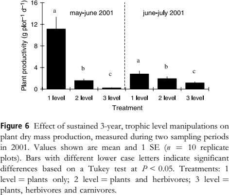 Figure 6 Effect of sustained 3-year, trophic level manipulations on plant dry mass production, measured
