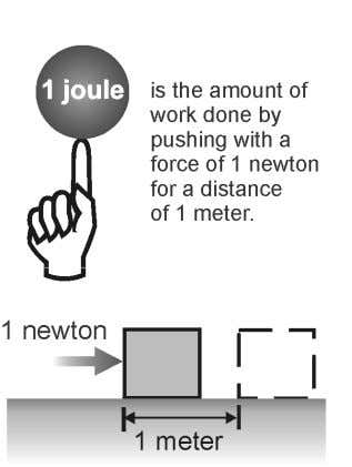 the same direction as the motion. The formula for work is: Work (joules) = Force (newtons)