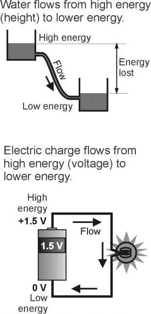 electricity. Let's begin our review! 1. What is voltage? You know that water will flow from
