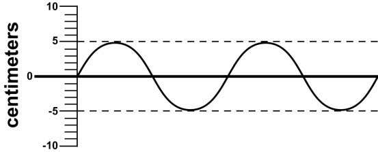 of a wavelength, the amplitude, the crest, and the trough. 2. In the graphic above, how