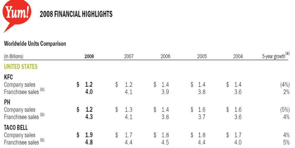 KFC & Global Fast Food Industry Contrast between McDonald's and KFC Analysis 1) state the goals