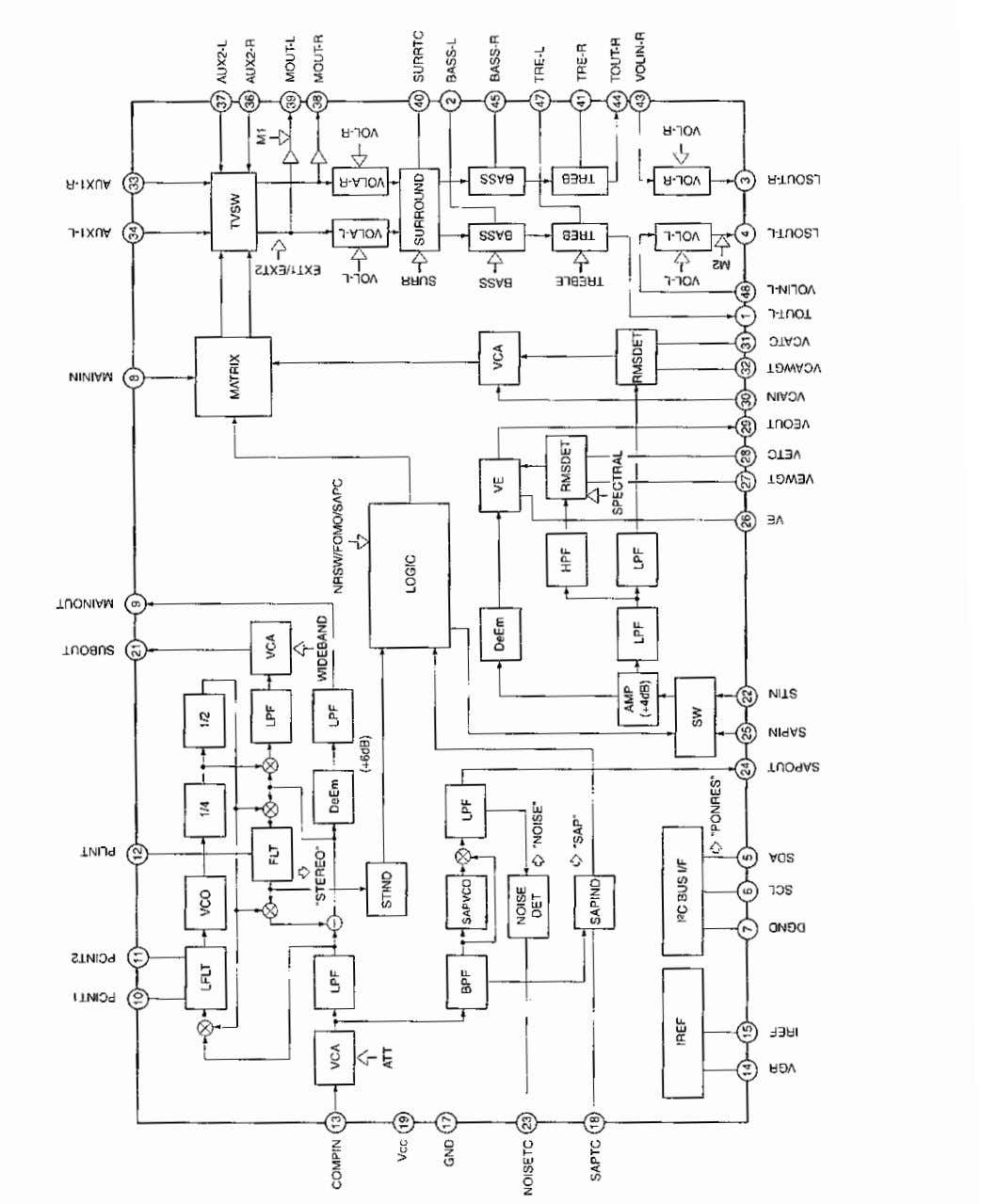 IC Block Diagrams IC3401 <MTS> CXA2234QP -7-