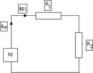 Figure 2: Magnetic circuit of the school book example φ w φ F 1 R