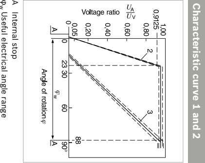 Characteristic curve 1 and 2 A Internal stop Useful electrical angle range