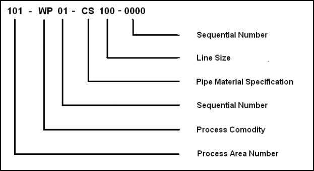 AA STANDARD STD_673035 ISSUE 0 EQUIPMENT NUMBERING SYSTEMS COPYRIGHT 5.3 M ECHANICAL E QUIPMENT N UMBERS