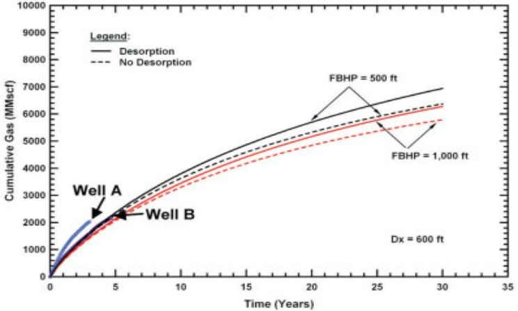 22 SPE 160869 Figure 3: Figure Showing Impact of FBHP on Production of Desorbed Gas (SPE