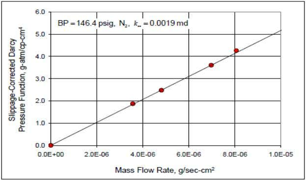 of Backpressure at Backpressure of 46.5 psig (SPE 89867) Figure 10: Figure Depicting Slippa ge-Corrected Darcy