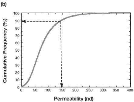 of Backpressure at Backpressure of 146.4 psig (SPE 89867) Figure 11: Frequency Distribution for 152 Shale