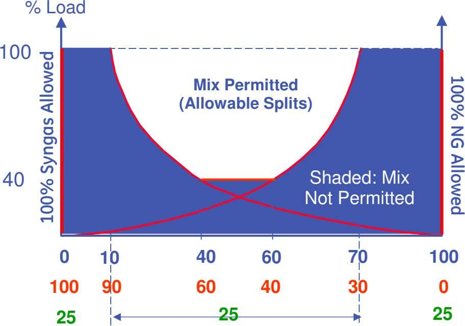 100% NG Allowed % Load 100 Mix Permitted (Allowable Splits) 40 Shaded: Mix Not Permitted 0