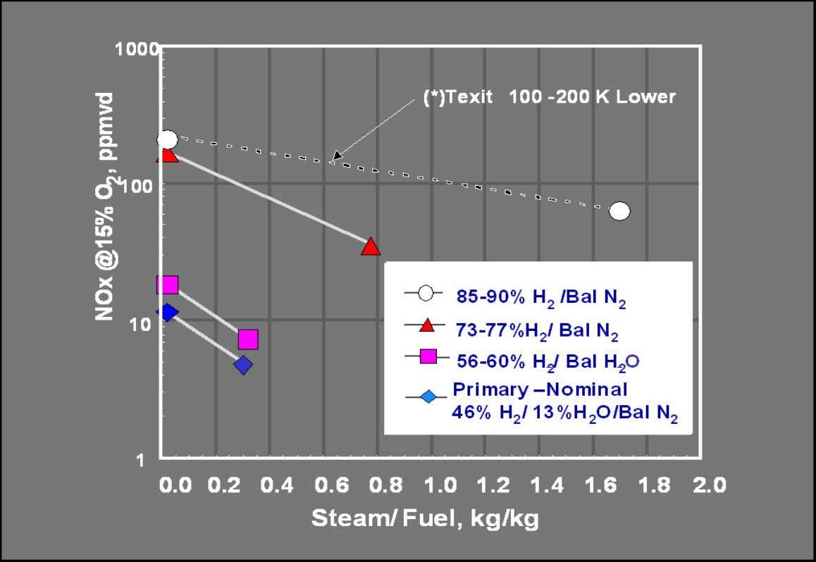 H2- Syngas MNQC Emissions Mapping 21 / AEIC2004.ppt Reference: GE Internal data Copyright 2009 General Electric