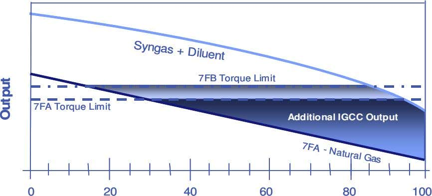 Syngas + Diluent Syngas + Diluent 7FA 7FA - Natural Gas - Natural Gas 7FB Torque
