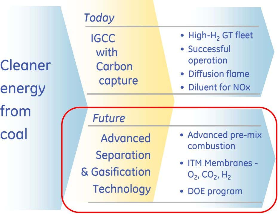 Today IGCC with Cleaner Carbon capture energy • High-H 2 GT fleet • Successful operation •