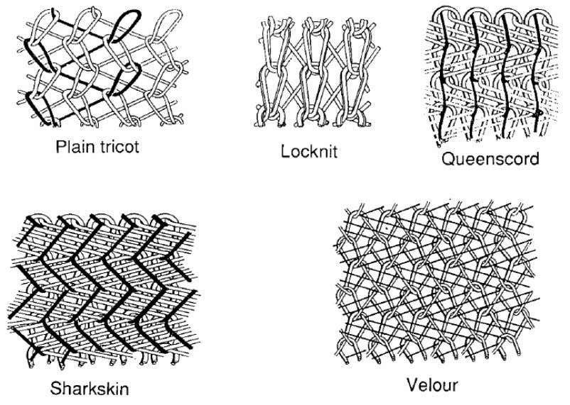23 . Figure 2.4 Weft-knit constructions (Ko, 1993, p. 81). Figure 2.5 Warp-knit constructions (Ko, 1993,
