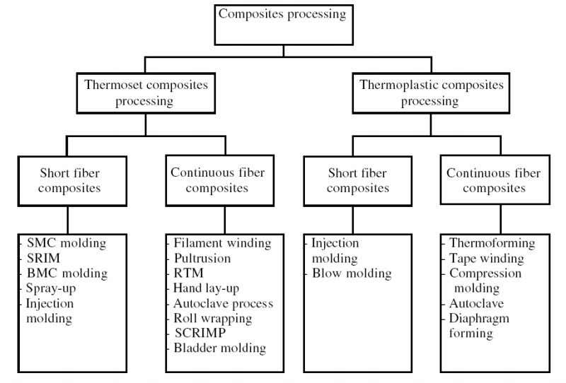 30 Figure 2.8 Classification of composites processing techniques (Mazumdar, 2002, p. 32). Resin transfer molding (RTM)