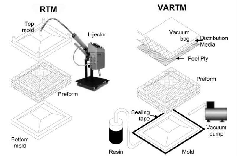 32 Figure. 2.9 The differences between Resin Transfer Molding and Vacuum Assisted Resin Transfer Molding (VARTM),