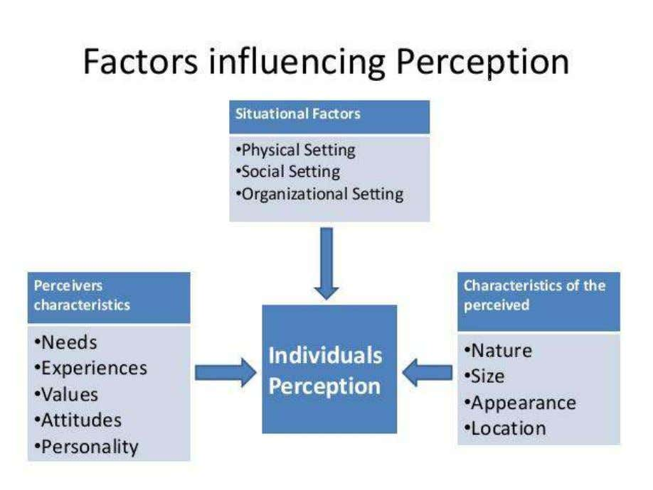 for new experience. Managers need to recognize the perceptual differences among the employees and manage them