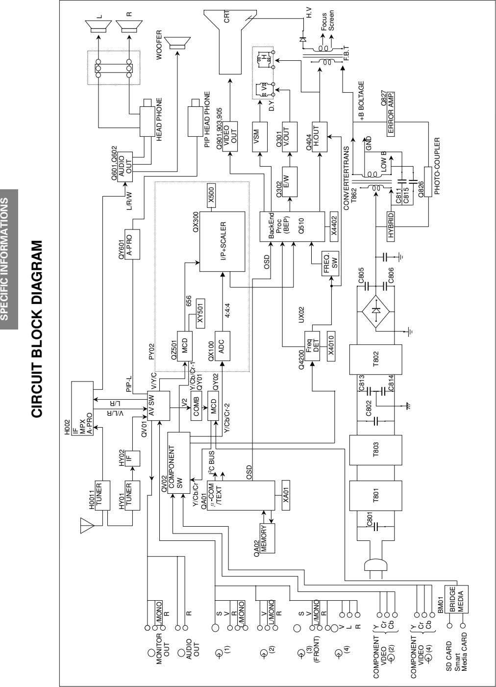 SPECIFIC INFORMATIONS GENERAL ADJUSTMENTS CIRCUIT BLOCK DIAGRAM H002 IF MPX A-PRO H0011 TUNER L Q601,Q602