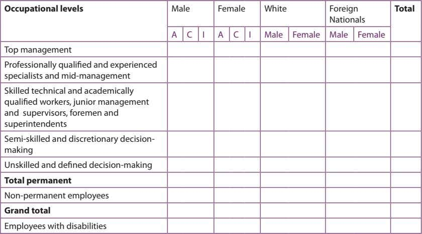 Occupational levels Male Female White Foreign Total Nationals A C I A C I Male