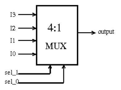 After reset A = 0, B = 1 Q. Design a 4:1 mux in Verilog. Multiple