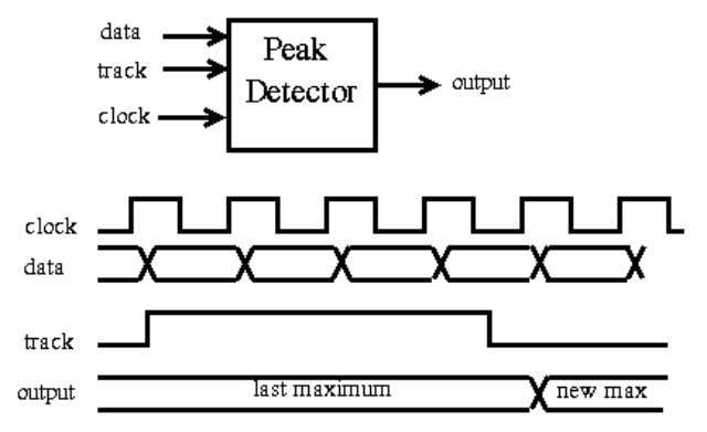 and max types. Q. Design a Digital Peak Detector in Verilog. Q. Design a RZ (return
