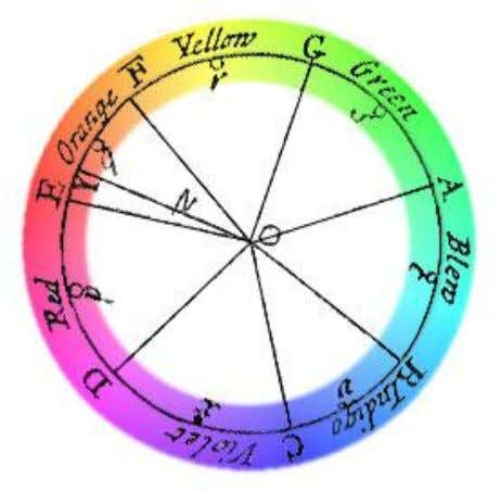 Figure 4 – Isaac Newton's Colour Wheel (Gunadjaja , 2012) This circular arrangement has remained