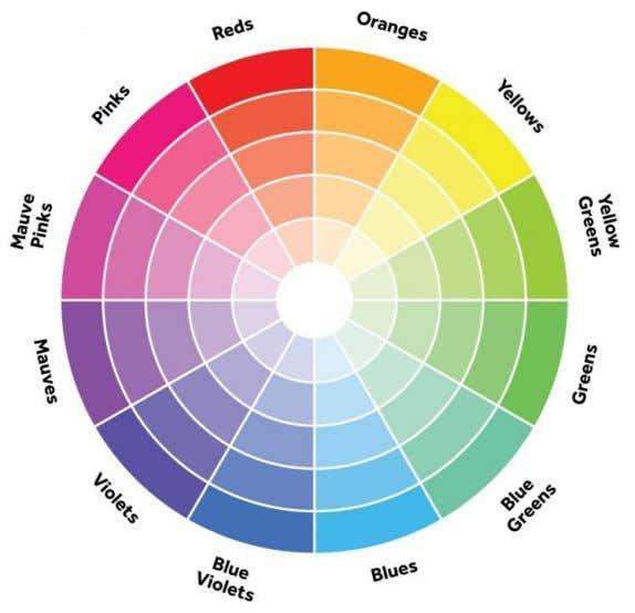 Figure 30 – Colour Wheel (Source: Goss, D, n.d.). When you use transitional colour with