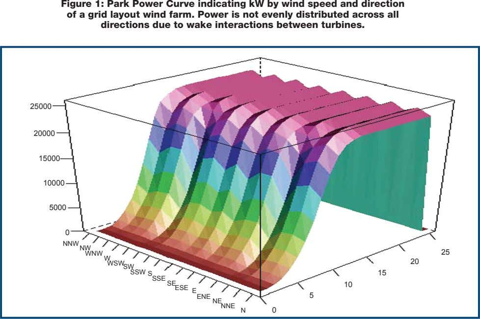 Figure 1: Park Power Curve indicating kW by wind speed and direction of a grid layout
