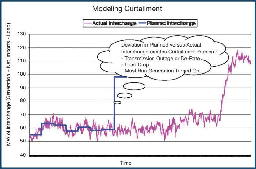 Modeling Curtailment Actual Interchange Planned Interchange 130 120 Deviation in Planned versus Actual Interchange creates Curtailment
