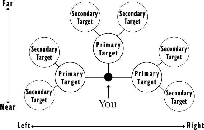 Far Secondary Secondary Target Target Primary Secondary Secondary Target Target Target Primary Primary Target