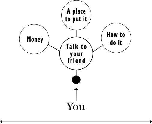A place to put it How to Money do it Talk to your friend You