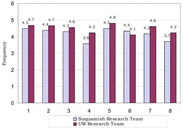 Manuscript NIH-PA Author Manuscript Lonczak et al. Page 17 Figure 2. Individual Perceptions Scale: Means Across
