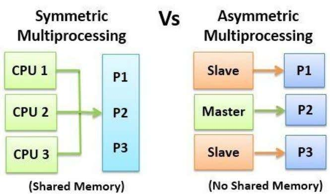 b. What the difference b/w symmetric and asymmetric multiprocessing? There are two types of multiprocessing, Symmetric