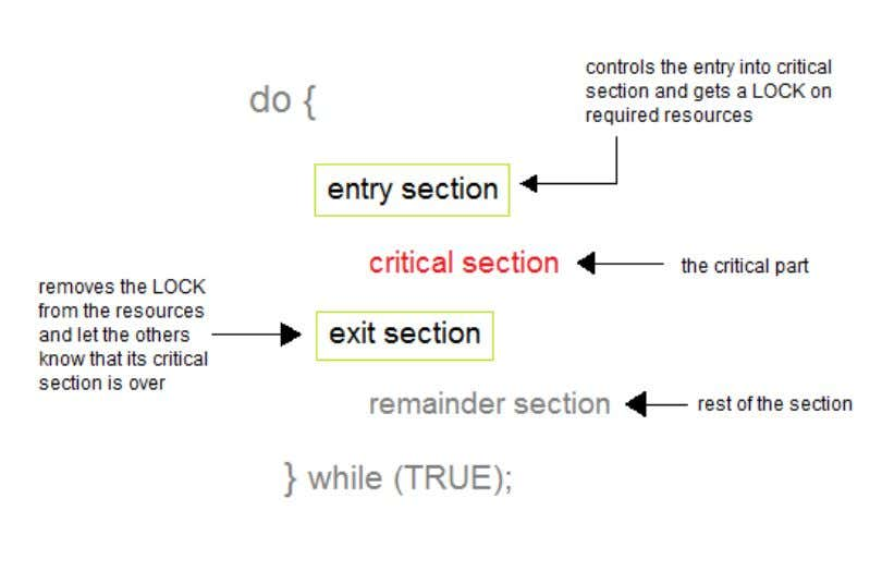 Solution to Critical Section Problem A solution to the critical section problem must satisfy the following