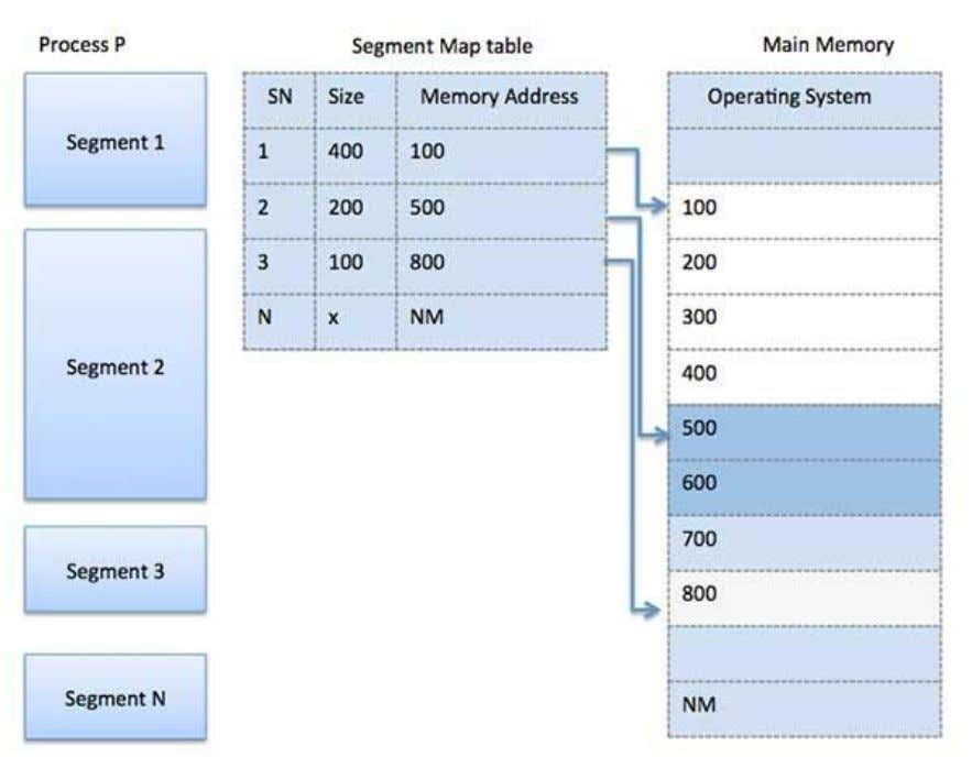 Segmentation is a memory management technique in which each job is divided into several segments of
