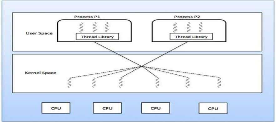 Advantages  Kernel can simultaneously schedule multiple threads from the same process on multiple processes. 