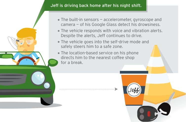 Jeff is driving back home after his night shift. Th e built -in sensors —