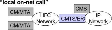 """local on-net call"" CMS CM/MTA HFC IP CMTS/ER Network Network CM/MTA"