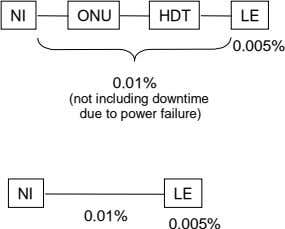 NI ONU HDT LE 0.005% 0.01% (not including downtime due to power failure) NI LE