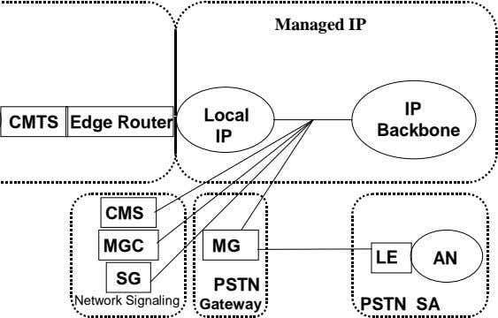 Managed IP IP Local CMTS Edge Router Backbone IP CMS MGC MG LE AN SG