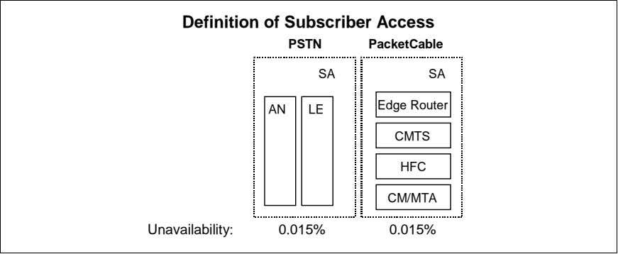 Definition of Subscriber Access PSTN PacketCable SA SA Edge Router AN LE CMTS HFC CM/MTA