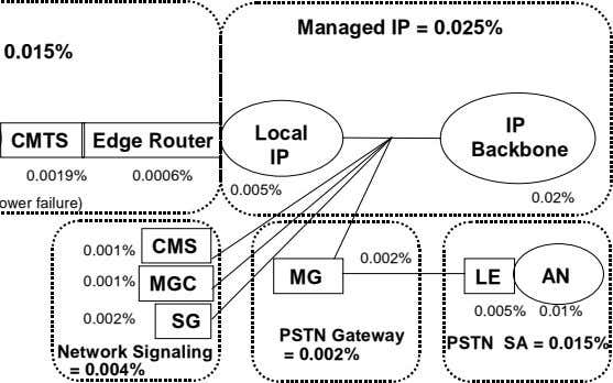Managed IP = 0.025% IP Local CMTS Edge Router Backbone IP 0.0019% 0.0006% 0.005% 0.02%
