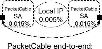 PacketCable PacketCable Local IP SA SA 0.005% 0.015% 0.015% PacketCable end-to-end:
