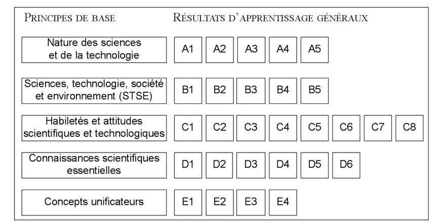 de base de la culture scientifique (voir la figure 16). Fig. 16 – Correspondance entre les