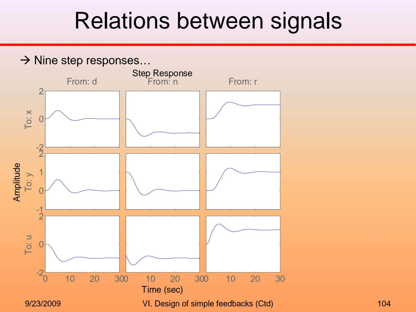Relations between signals Nine step responses… From: d Step Response From: n From: r 2
